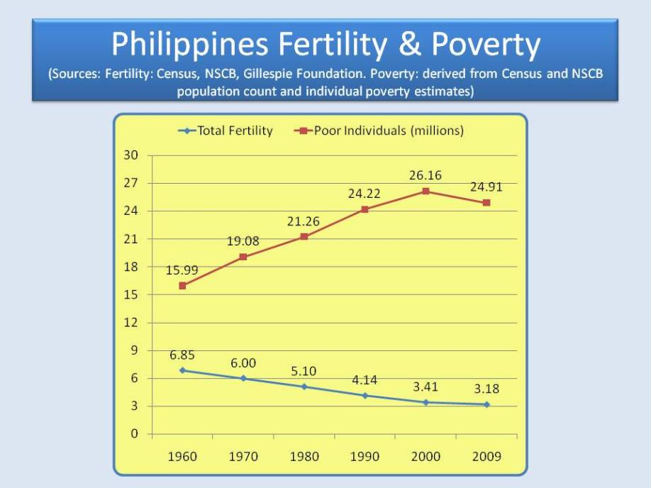 Philippines Fertility & Poverty: 1960-2009