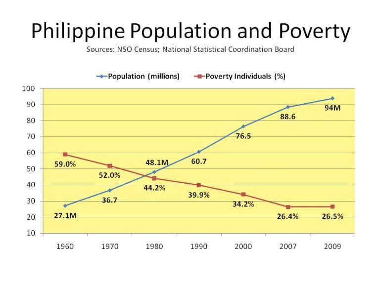 Philippine Population and Poverty