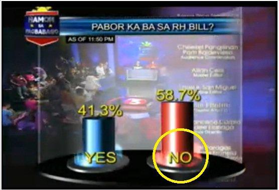 More than 50% Against RH Bill - TV5 RH Bill poll result.